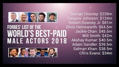 Akshay Kumar and Salman Khan In World Highest Paid Actors List In Forbes Magazine