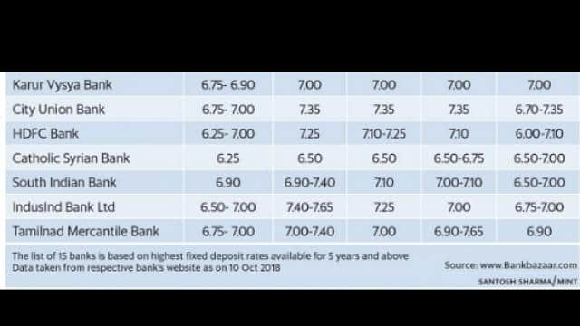 Latest bank FD rates