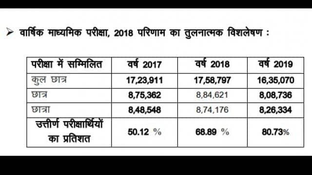 Bihar Board Matric result 2019: hopes of BSEB 10th result