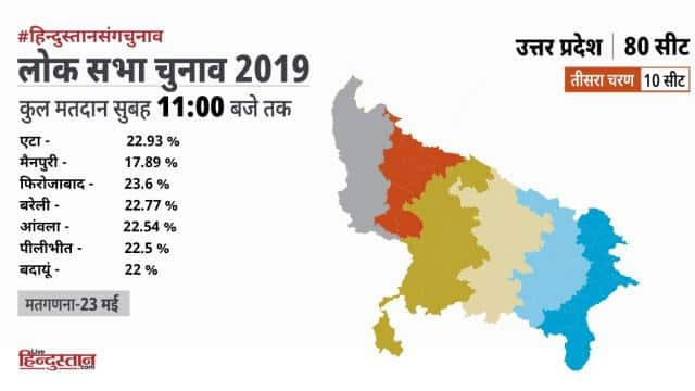 voting percentage in up