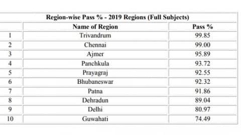cbse 10th result 2019 declared region wise result