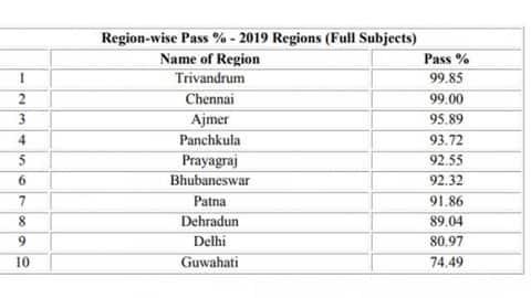 cbse 10th result 2019 declared region wise result
