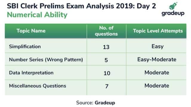 sbi clerk  prelims exam 2019 analysis