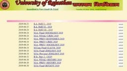 rajasthan university ba part i and ii result