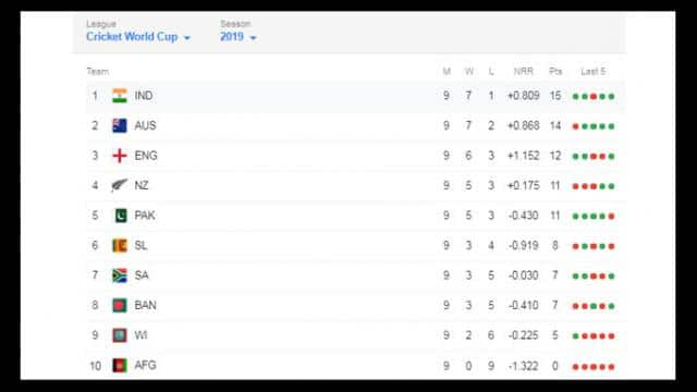 icc world cup 2019 point table