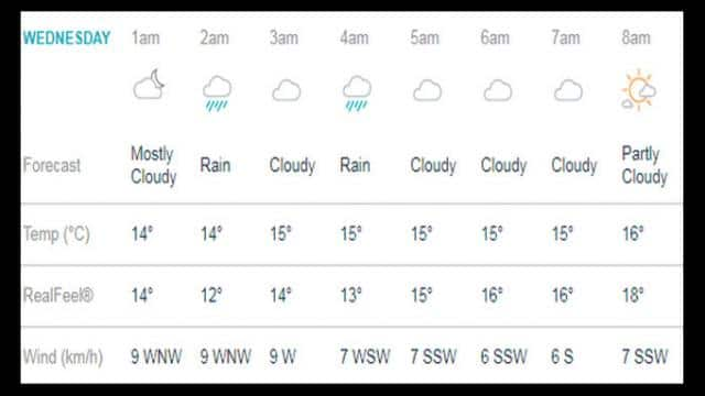 india vs new zealand  icc world cup 2019  1st semifinal  accuweather