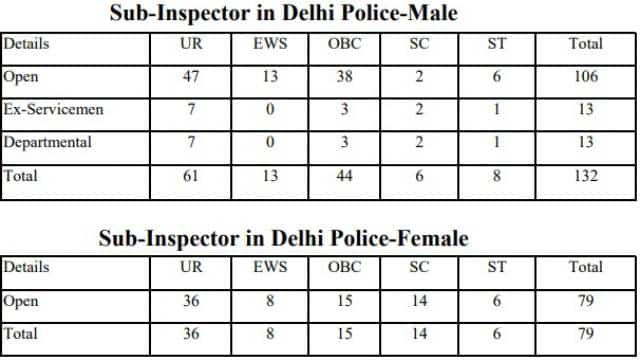 ssc si recruitment 2019 staff selection commission released ssc cpo si vacancy details in delhi pol