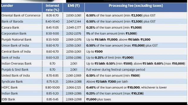 all details of car loan like emi amount  before you make a choice