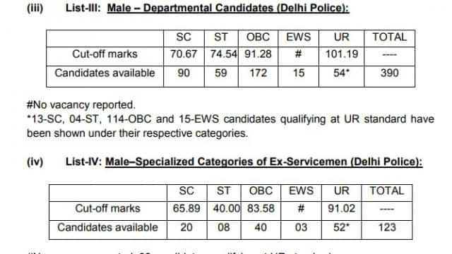 ssc si result 2020
