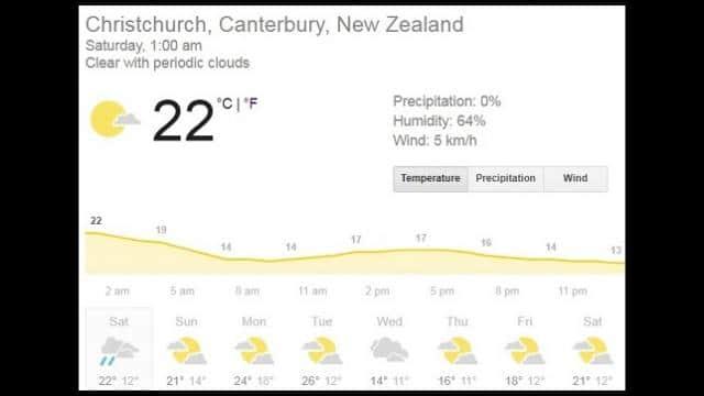 christchurch weather