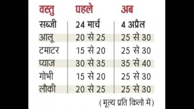 delhi rate list