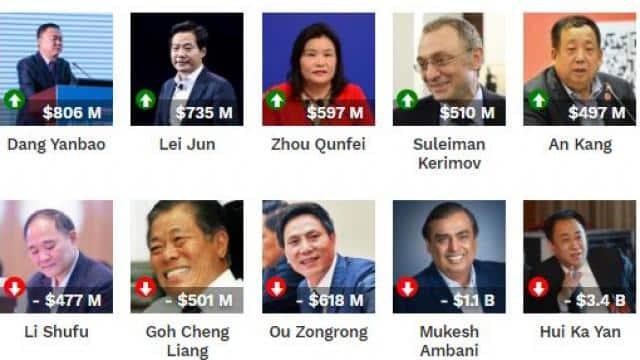 billionaires  worlds richest people  mark zuckerberg  jeff bezos  bill gates  bernard arnault  mukes