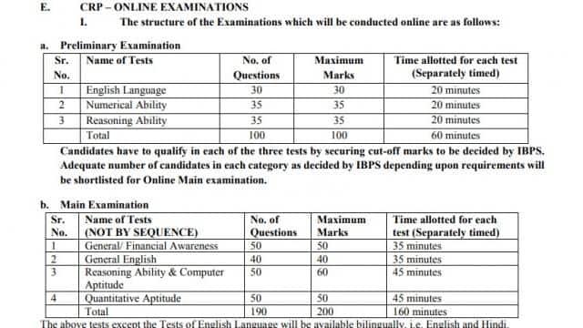 ibps exam pattern