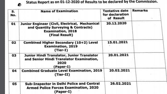 ssc exam result dates 2020