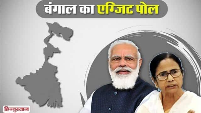 West Bengal Exit Polls Result 2021: पश्चिम बंगाल में किसकी होगी जीत? जानिए एग्जिट पोल में टीएमसी और बीजेपी को कितनी सीटें