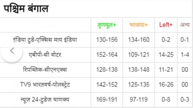 west bengal exit poll