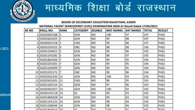 RBSE : राजस्थान बोर्ड ने जारी किया इस परीक्षा का रिजल्ट